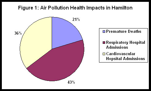 air pollution health impacts