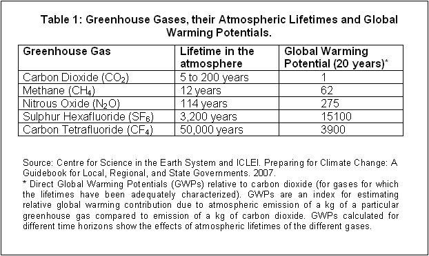 climate change chart