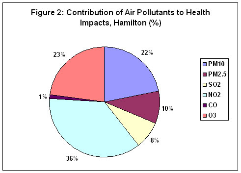 contribution of air pollutants to health impacts in hamilton
